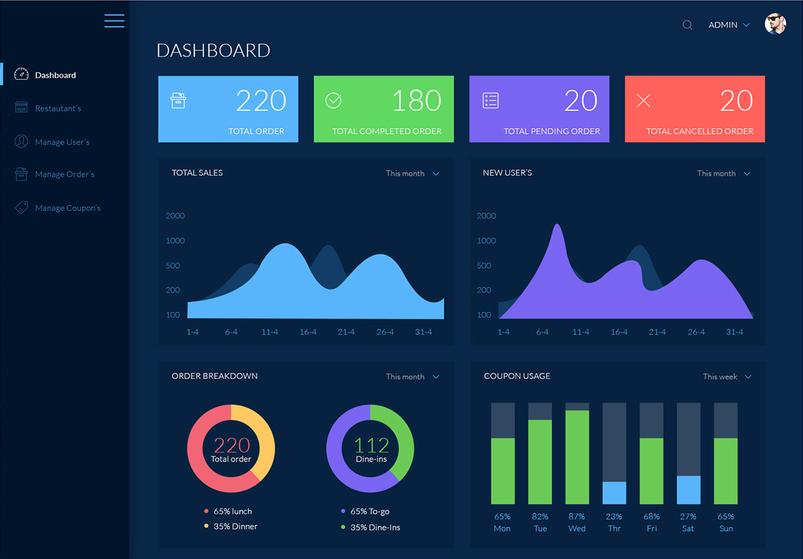 Diseños de Dashboard Dark UI para web y móvil parte dos