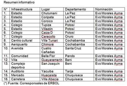 Nombres de construcciones con el nombre de Evo