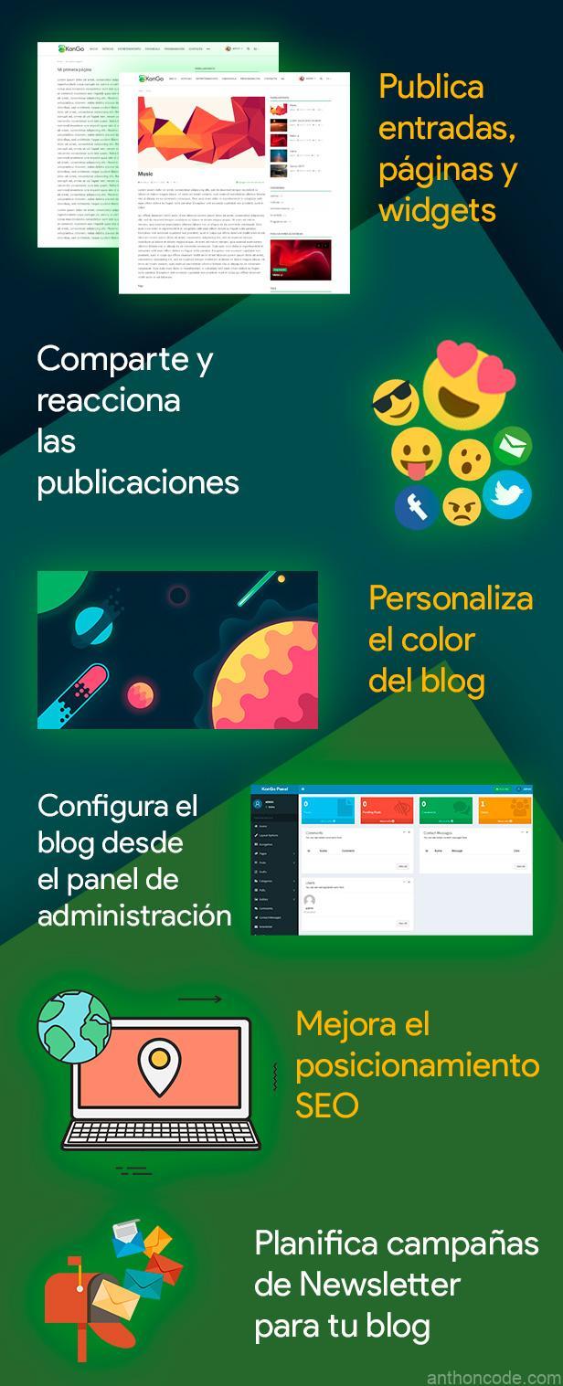 codigo blog en php mysql codeigniter