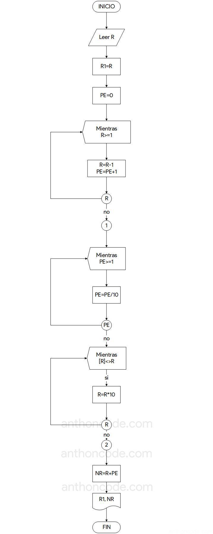 diagrama de flujo intercambiar la parte entera con la parte decimal,