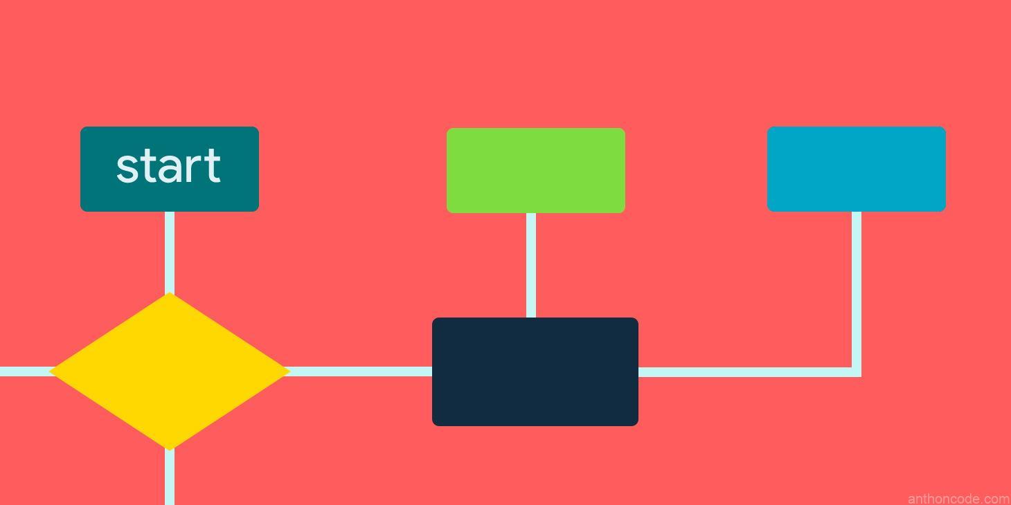 Diagramas de flujo para programación parte 1
